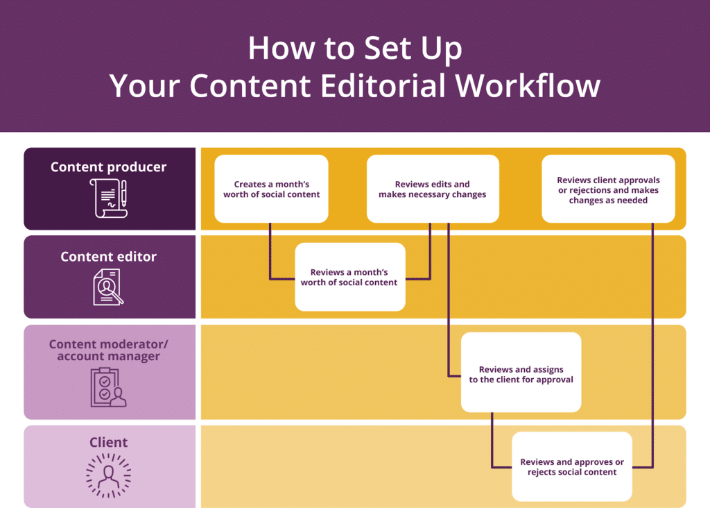 content editorial workflow